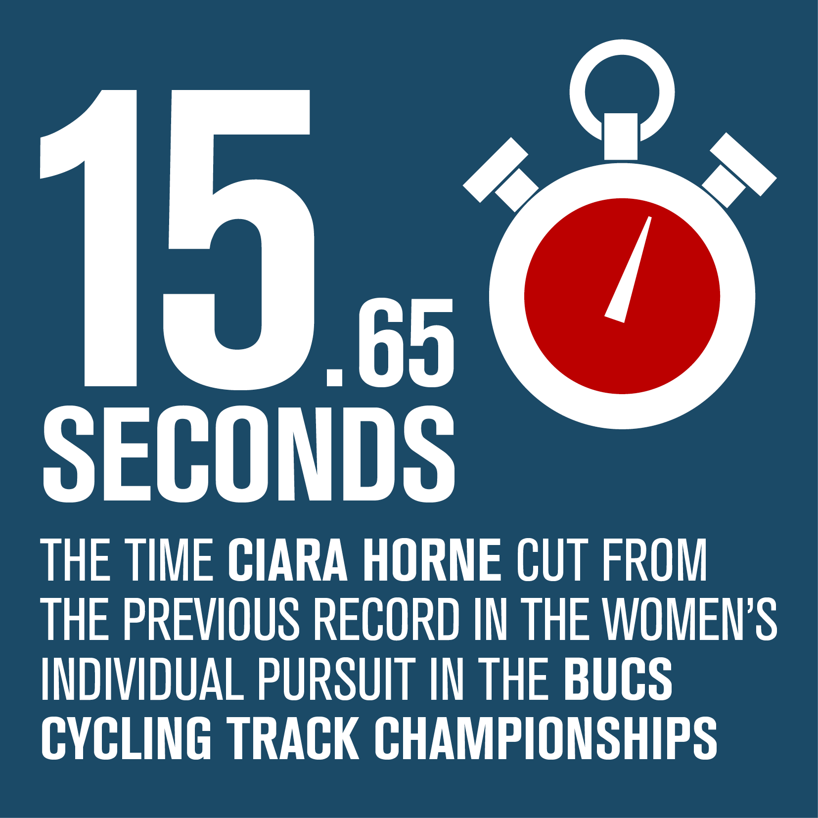 15.65 seconds - the time Ciara Horne cut from the previous record in the women's individual persuit in the BUCS Cycling Track Championships