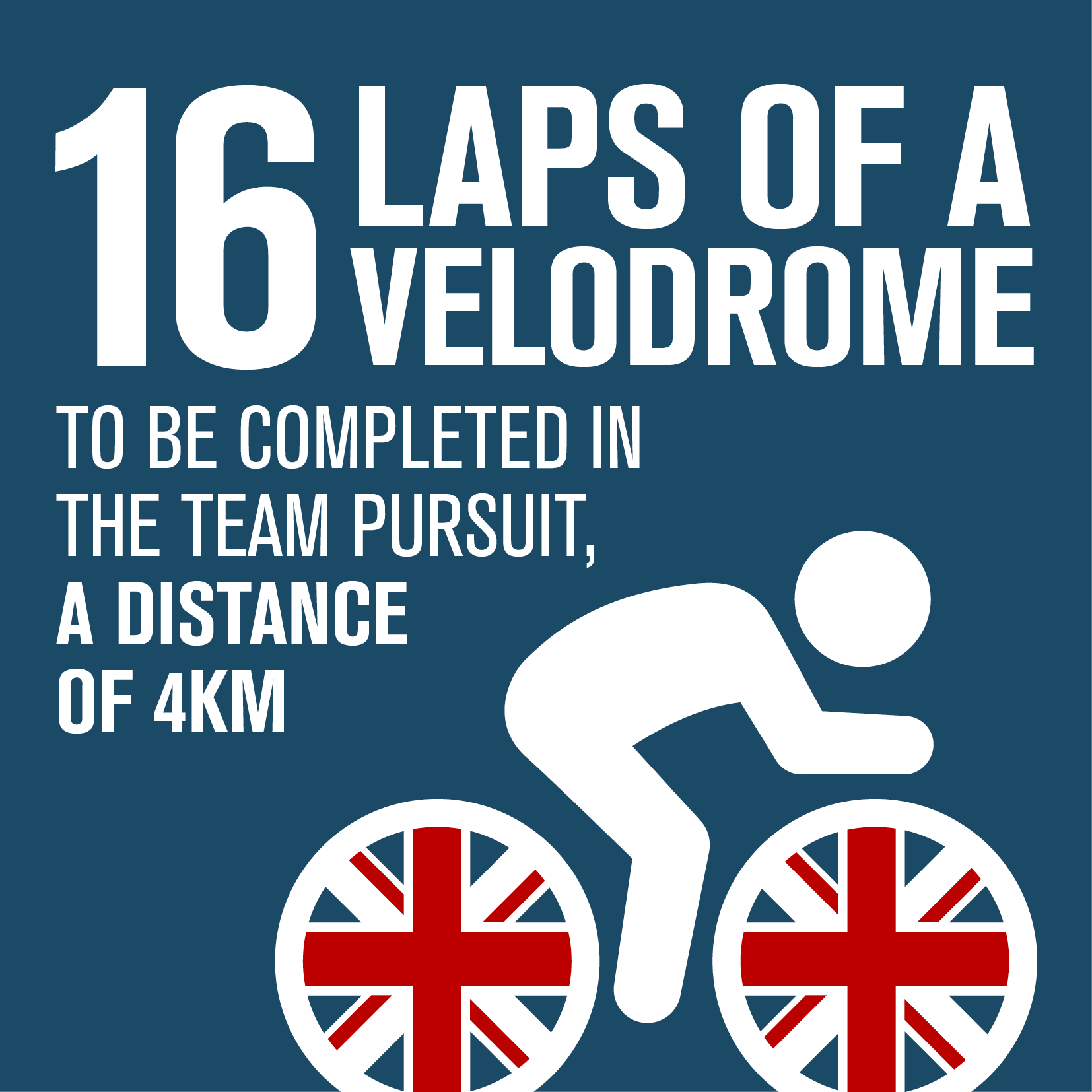 16 laps of a velodrome to be completed in the team persuit, a distance of 4km