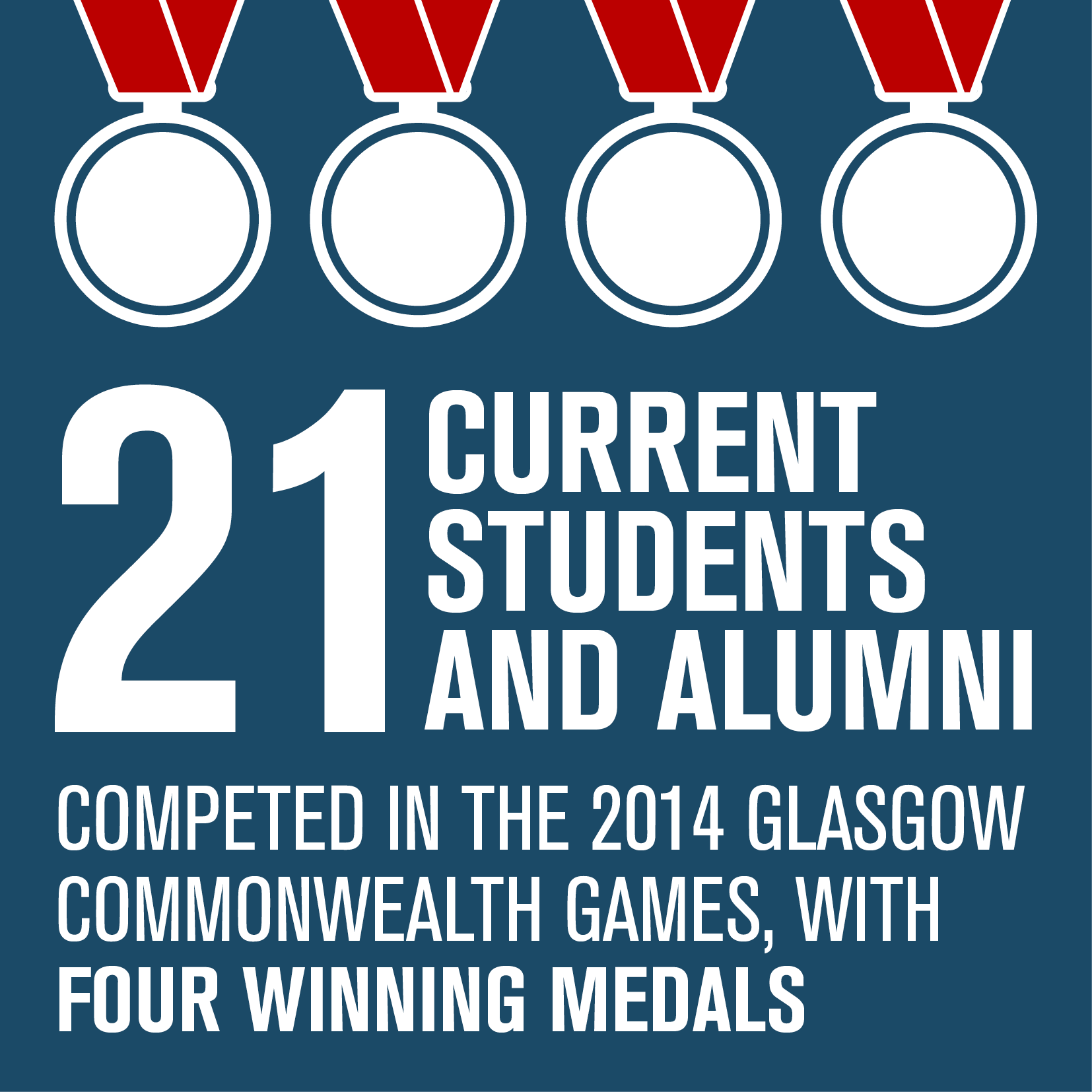 21 Current students and alumni competed in the 2014 Glasgow Commonwealth Games, with four winning medals
