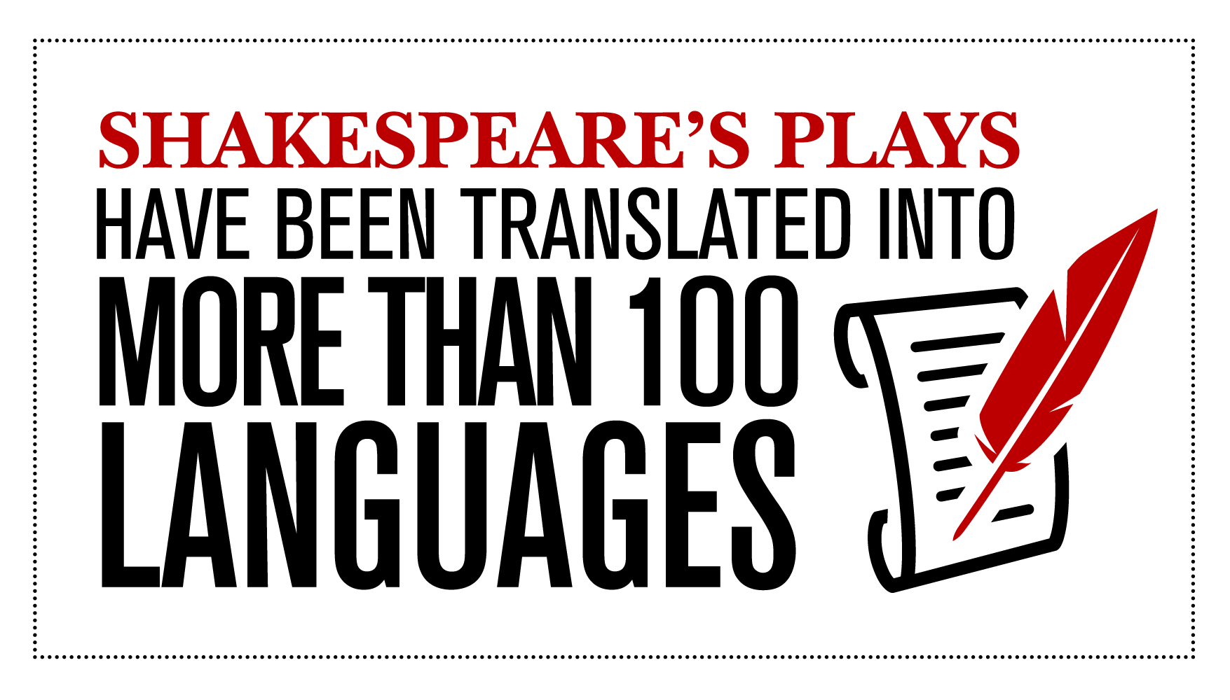 Shakespeare's plays have been translated into more than 100 languages